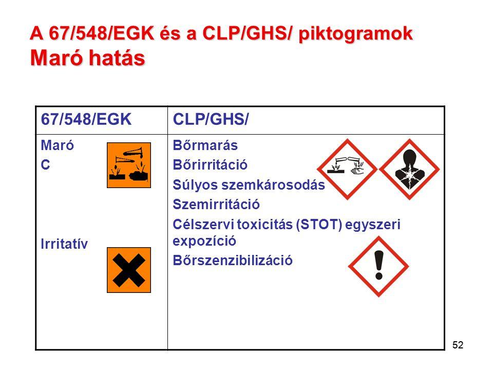 A 67/548/EGK és a CLP/GHS/ piktogramok Maró hatás