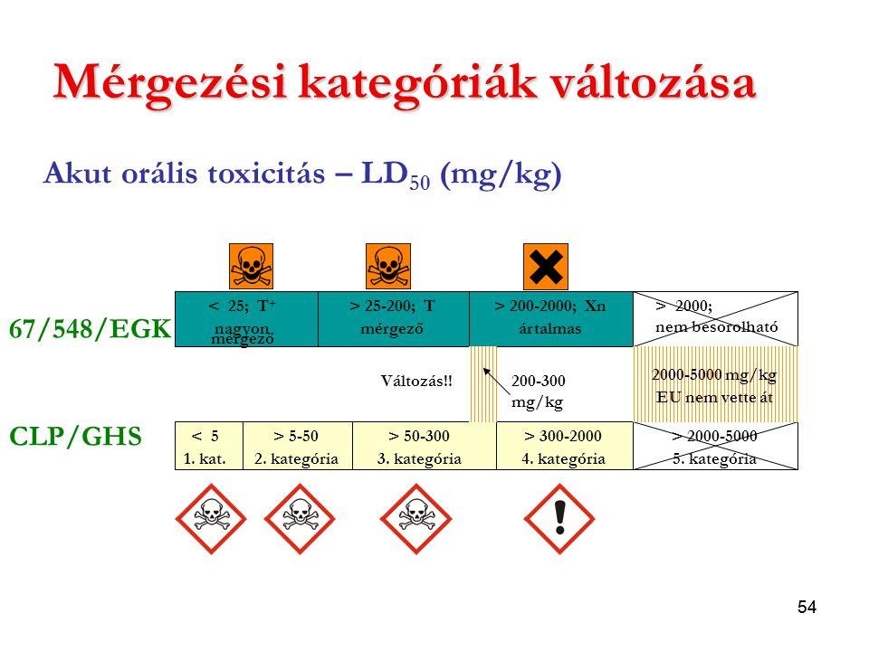 Mérgezési kategóriák változása