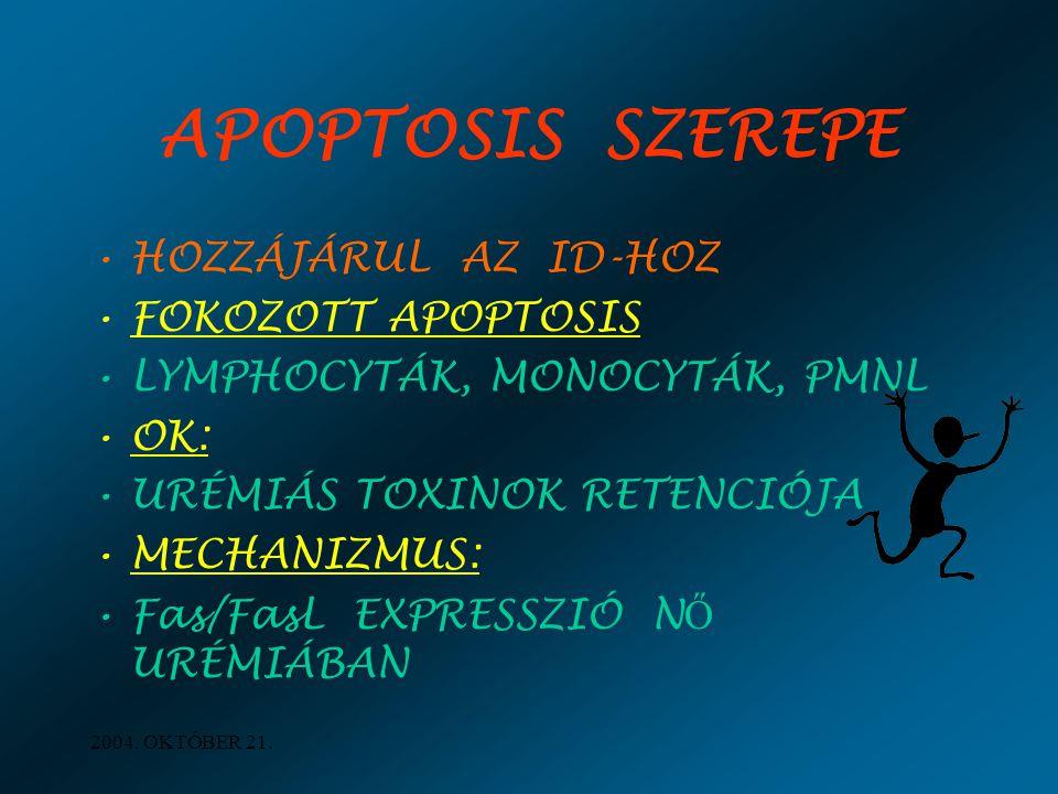 APOPTOSIS SZEREPE HOZZÁJÁRUL AZ ID-HOZ FOKOZOTT APOPTOSIS