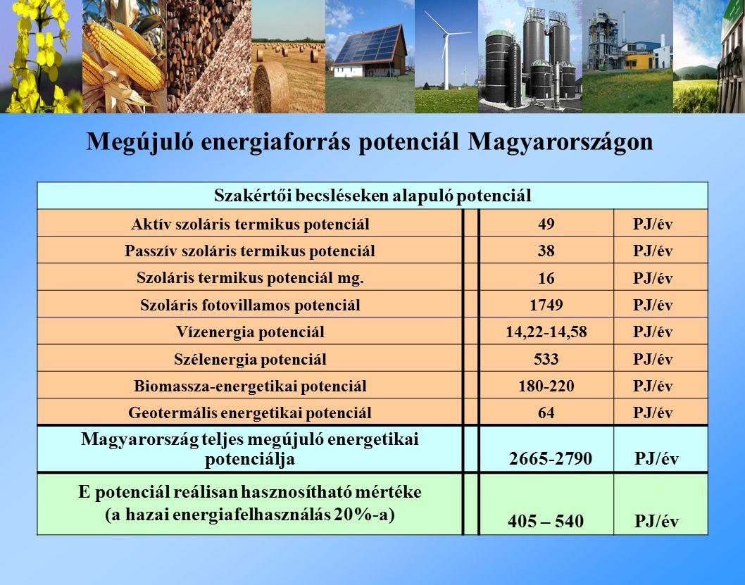 Megújuló energiaforrás potenciál Magyarországon