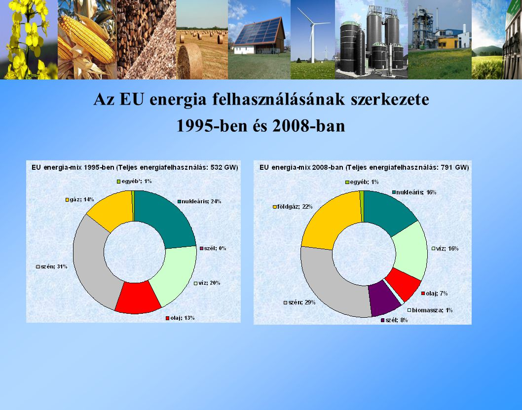 Az EU energia felhasználásának szerkezete