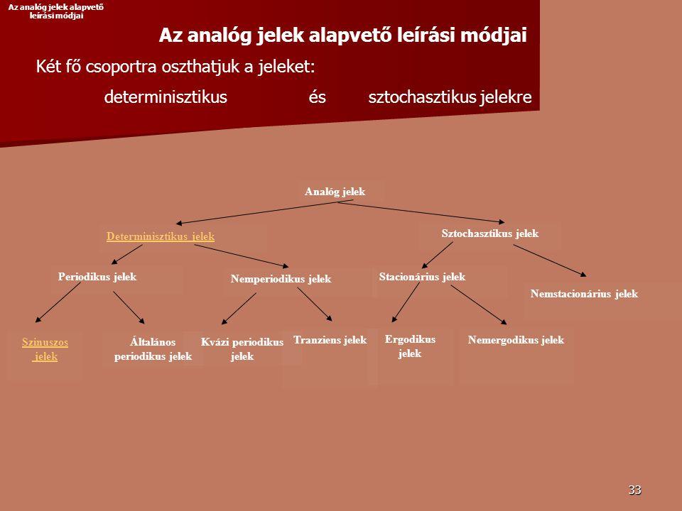 Az analóg jelek alapvető leírási módjai