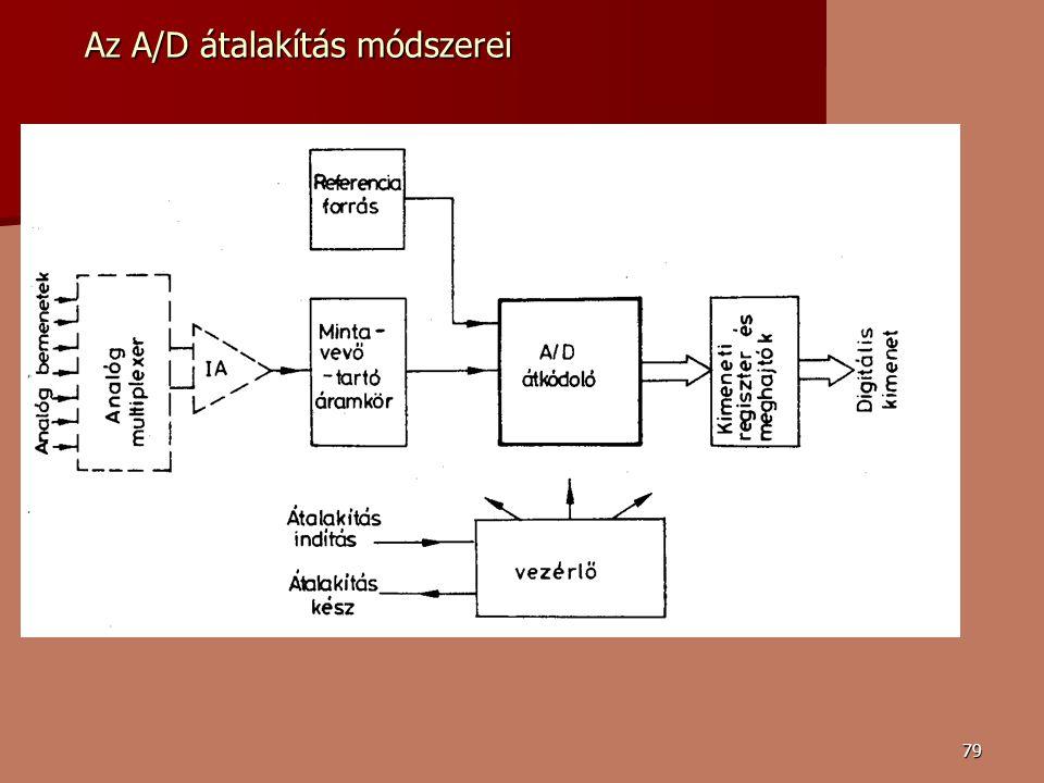 Az A/D átalakítás módszerei