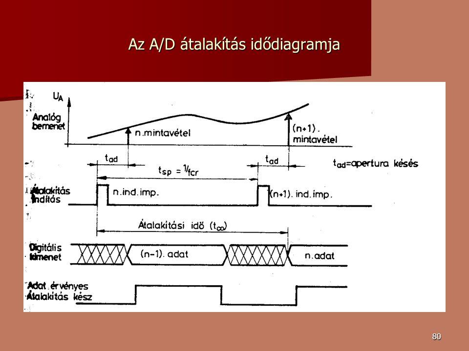 Az A/D átalakítás idődiagramja