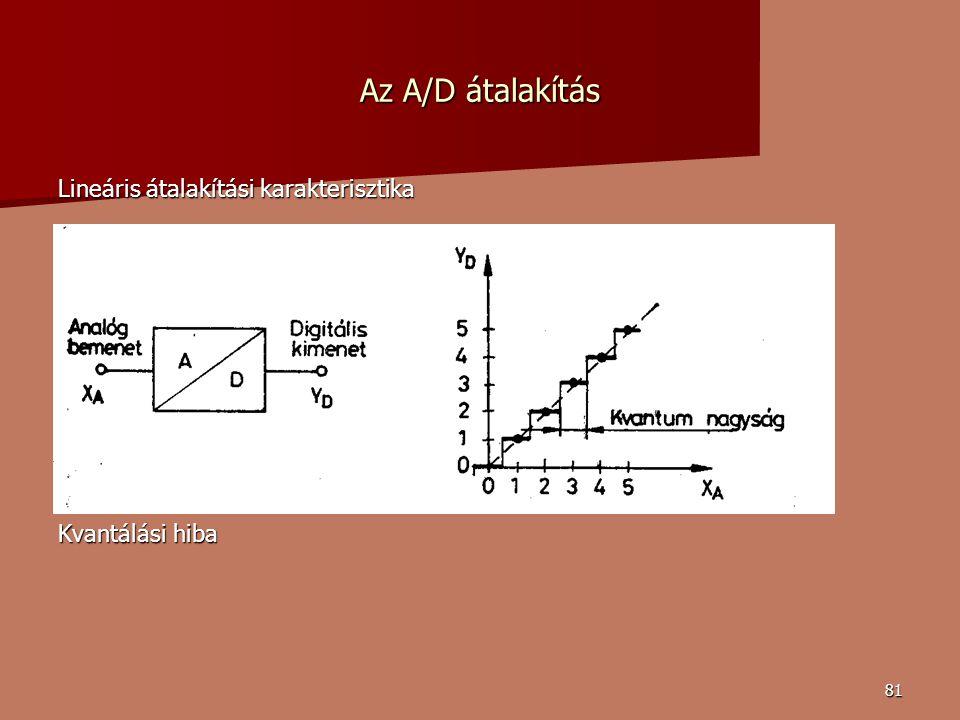 Az A/D átalakítás Lineáris átalakítási karakterisztika Kvantálási hiba
