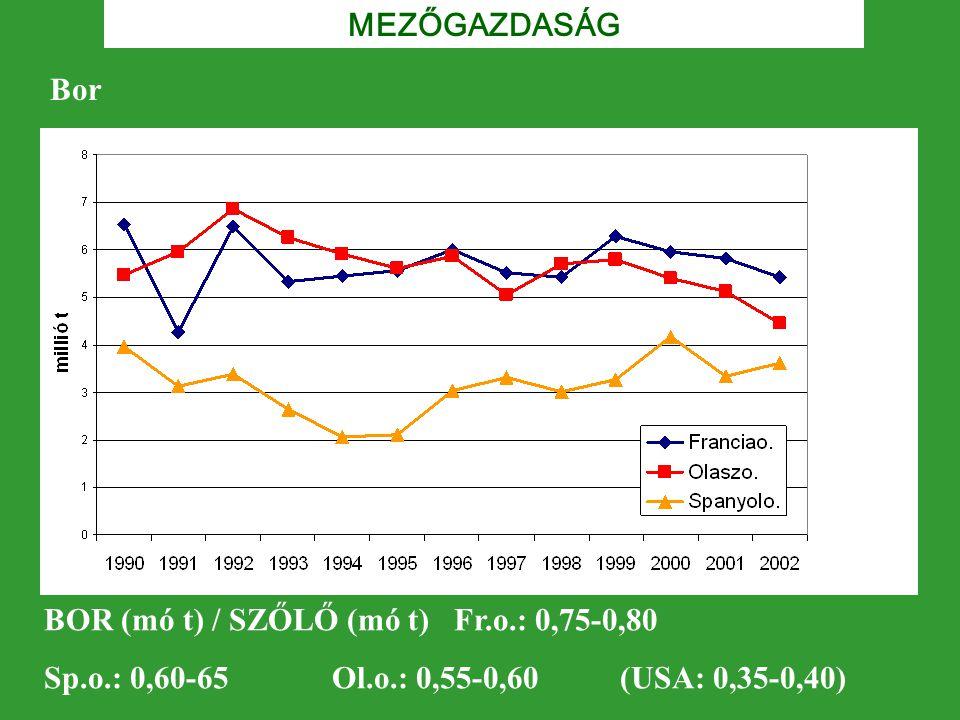 MEZŐGAZDASÁG Bor. BOR (mó t) / SZŐLŐ (mó t) Fr.o.: 0,75-0,80.