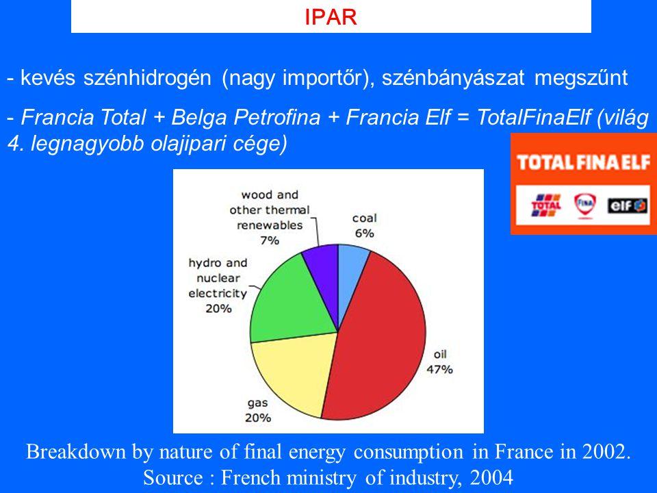 kevés szénhidrogén (nagy importőr), szénbányászat megszűnt