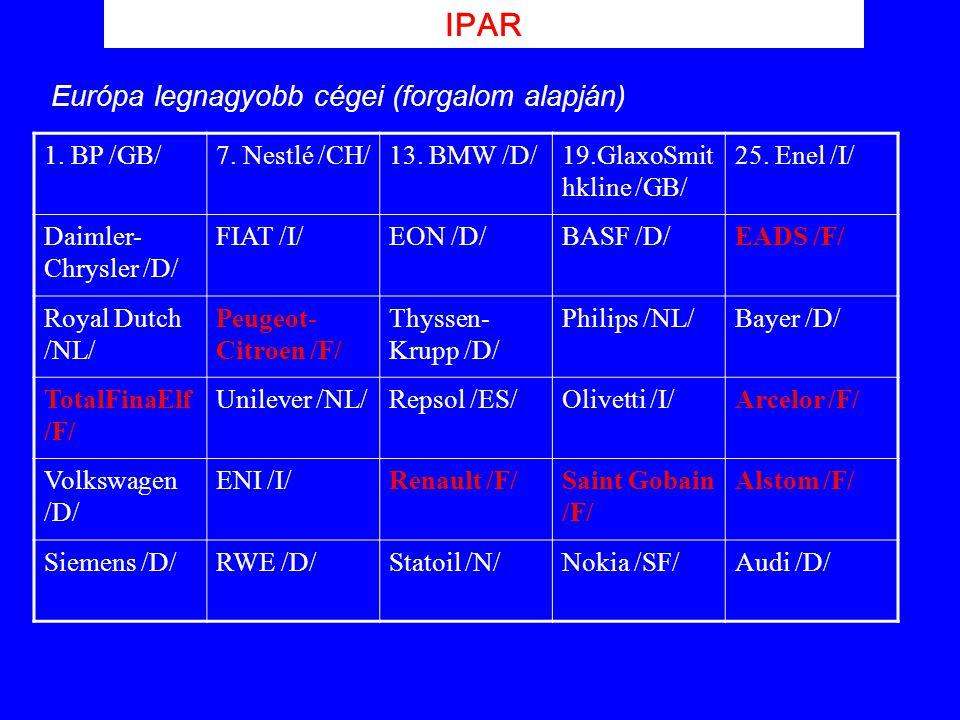 IPAR Európa legnagyobb cégei (forgalom alapján) 1. BP /GB/