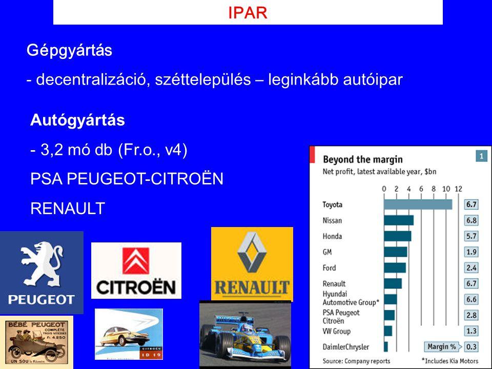 IPAR Gépgyártás. - decentralizáció, széttelepülés – leginkább autóipar. Autógyártás. 3,2 mó db (Fr.o., v4)