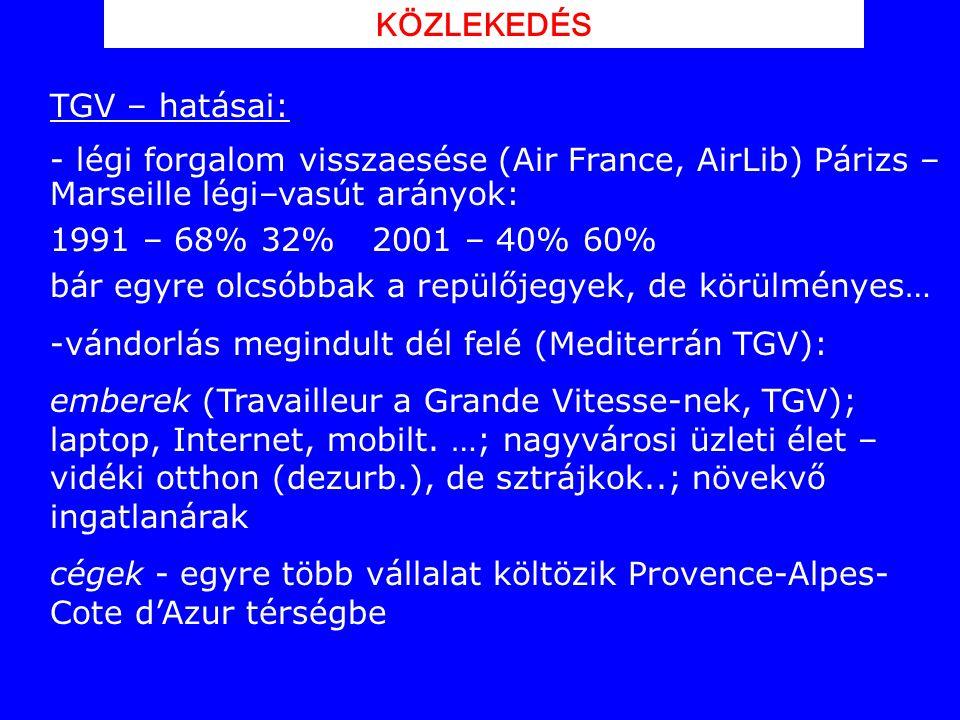 KÖZLEKEDÉS TGV – hatásai: légi forgalom visszaesése (Air France, AirLib) Párizs – Marseille légi–vasút arányok: