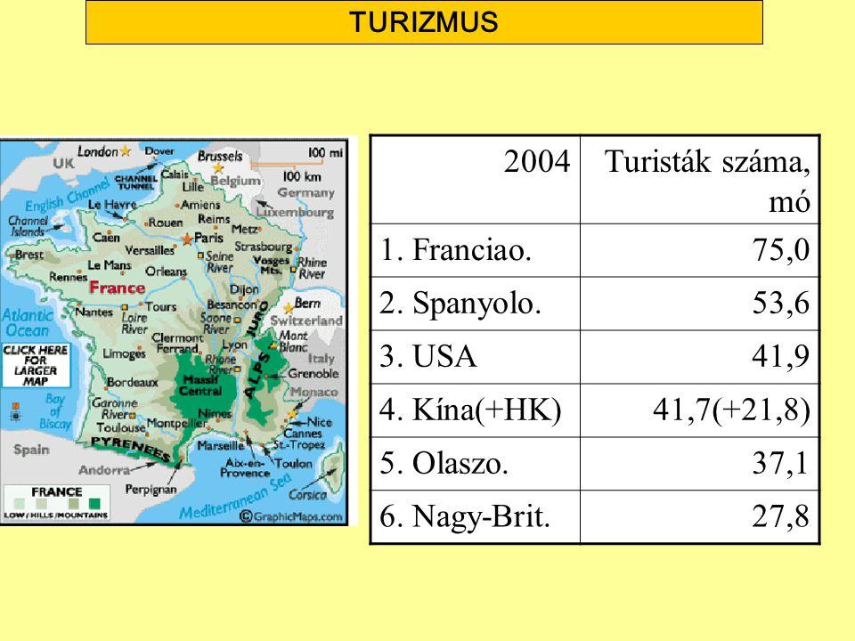 2004 Turisták száma, mó 1. Franciao. 75,0 2. Spanyolo. 53,6 3. USA