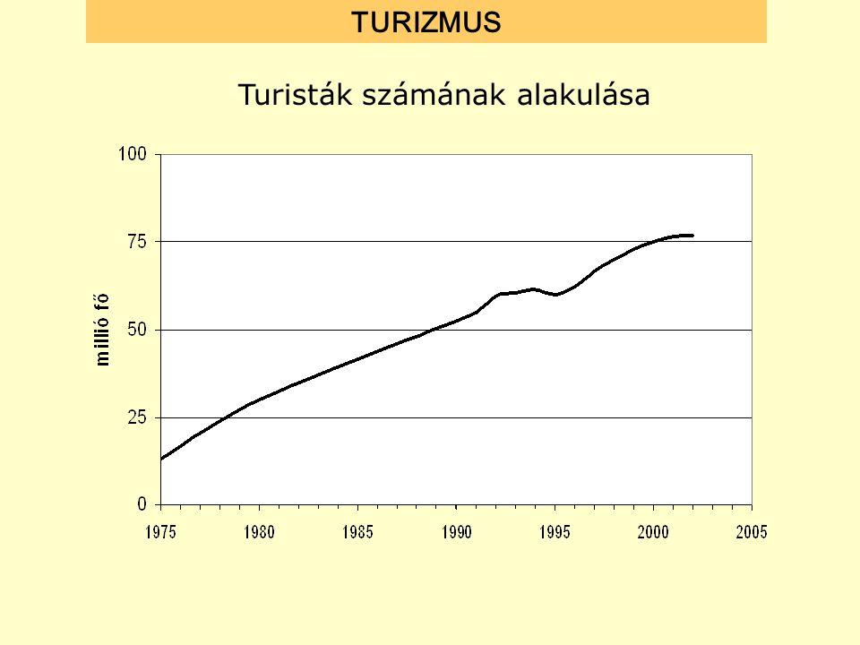 Turisták számának alakulása