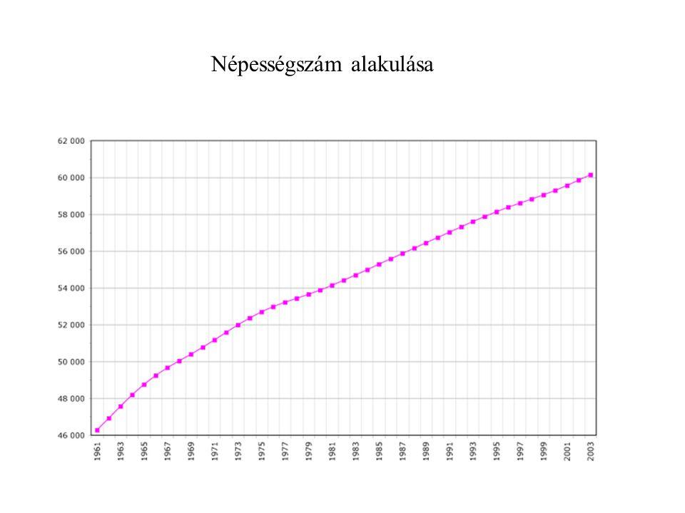 Népességszám alakulása