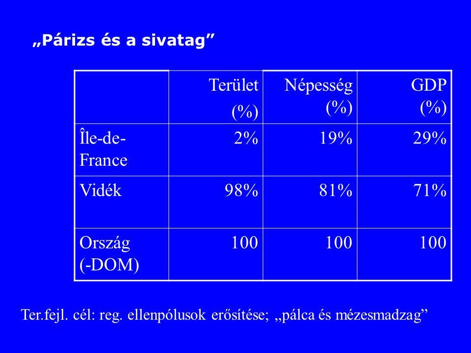 Terület (%) Népesség (%) GDP (%) Île-de-France 2% 19% 29% Vidék 98%