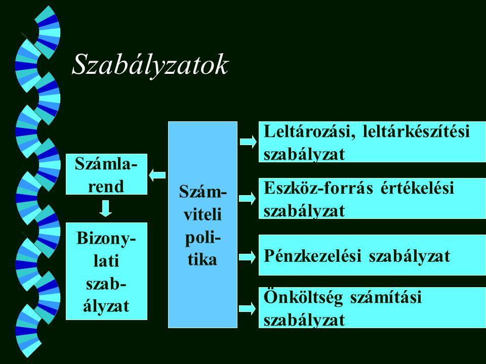 Szám-viteli poli-tika Bizony-lati szab-ályzat