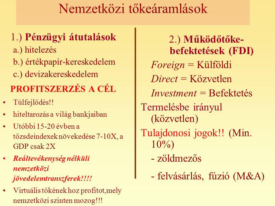 Nemzetközi tőkeáramlások
