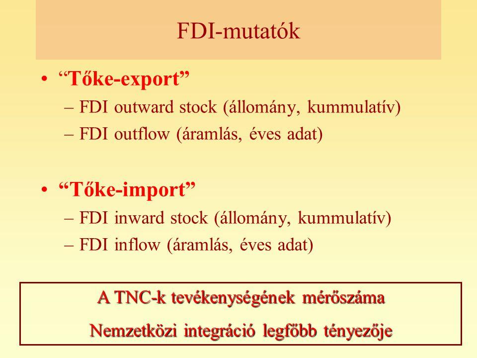 FDI-mutatók Tőke-export Tőke-import