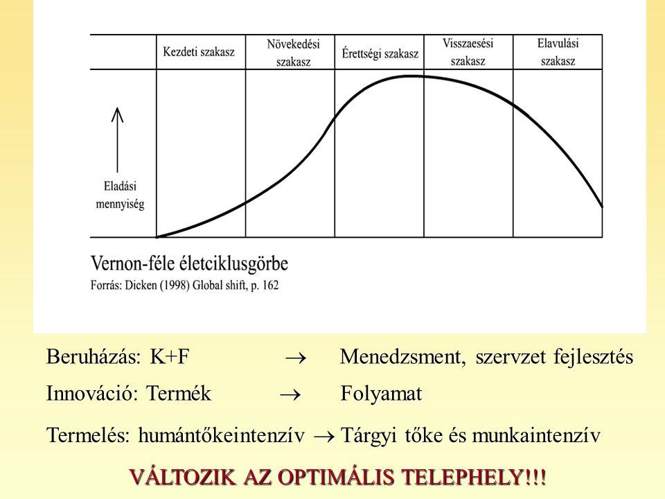 VÁLTOZIK AZ OPTIMÁLIS TELEPHELY!!!