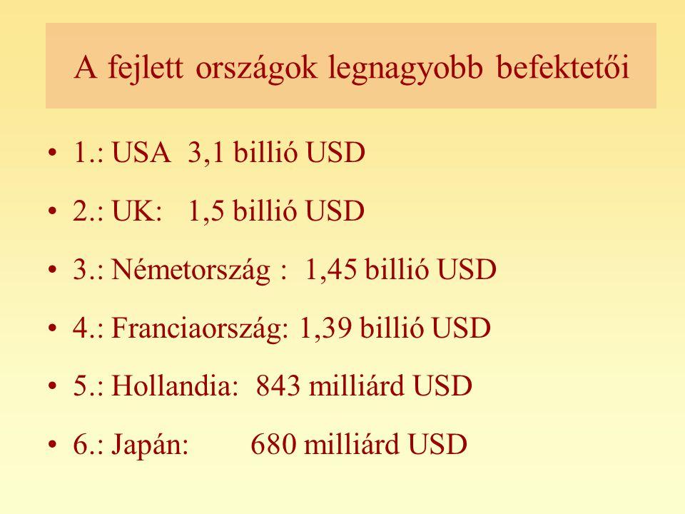 A fejlett országok legnagyobb befektetői