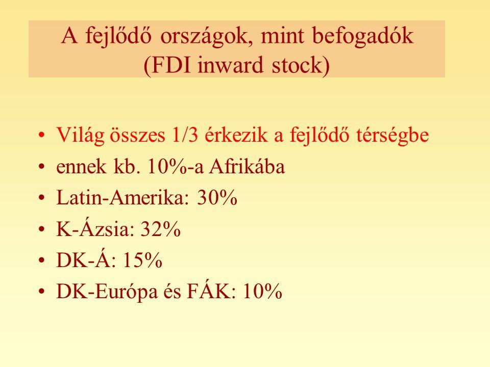 A fejlődő országok, mint befogadók (FDI inward stock)