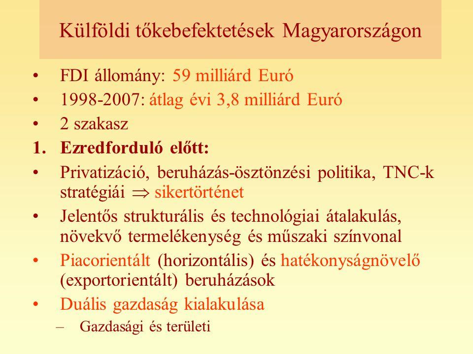 Külföldi tőkebefektetések Magyarországon