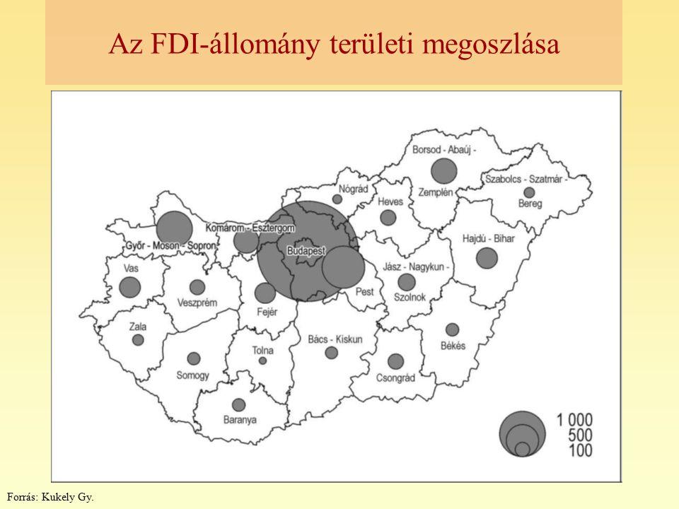 Az FDI-állomány területi megoszlása
