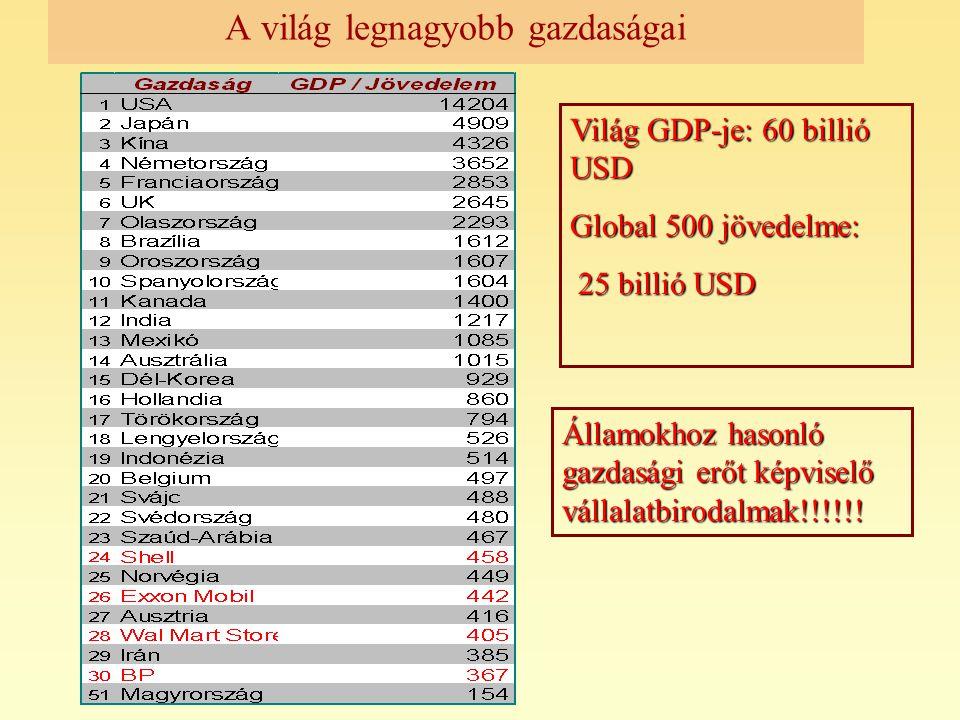 A világ legnagyobb gazdaságai