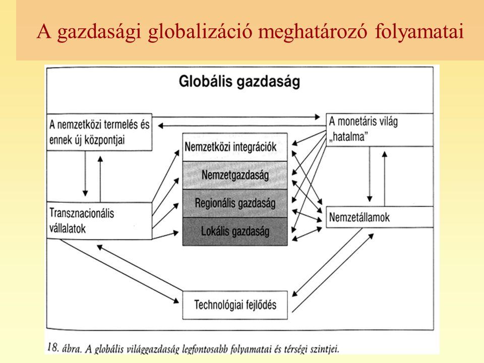 A gazdasági globalizáció meghatározó folyamatai