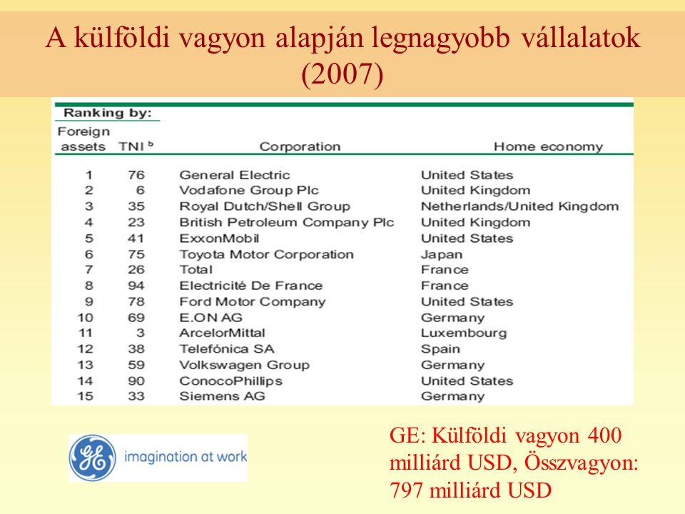 A külföldi vagyon alapján legnagyobb vállalatok (2007)