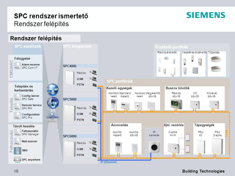 SPC rendszer ismertető Rendszer felépítés