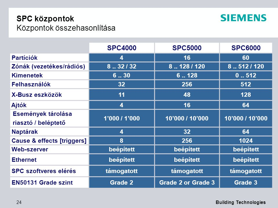 SPC központok Központok összehasonlítása