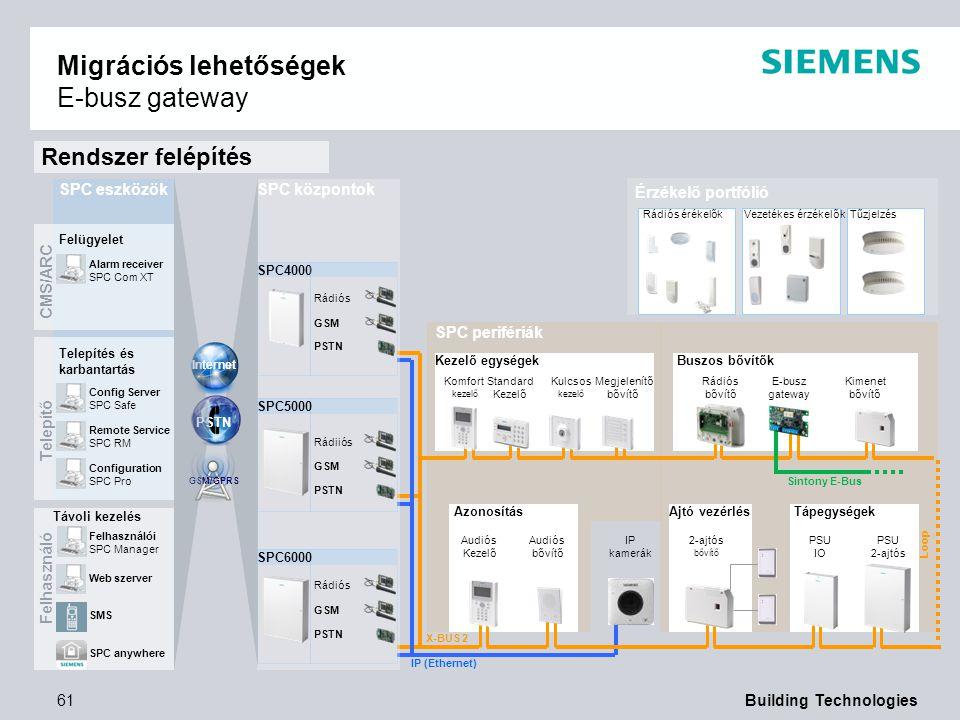 Migrációs lehetőségek E-busz gateway