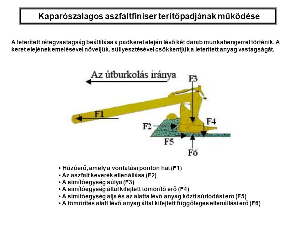 Kaparószalagos aszfaltfiniser terítőpadjának működése