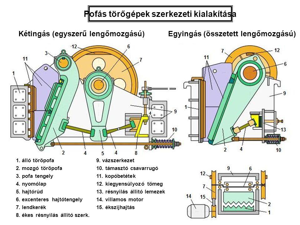 Pofás törőgépek szerkezeti kialakítása