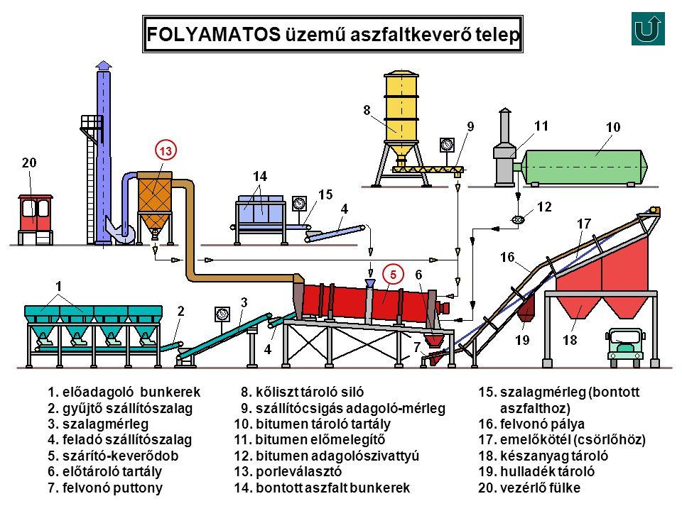 FOLYAMATOS üzemű aszfaltkeverő telep
