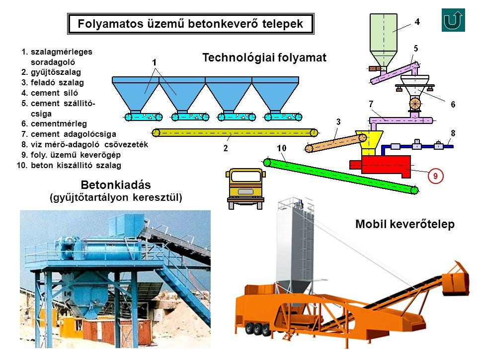 Folyamatos üzemű betonkeverő telepek