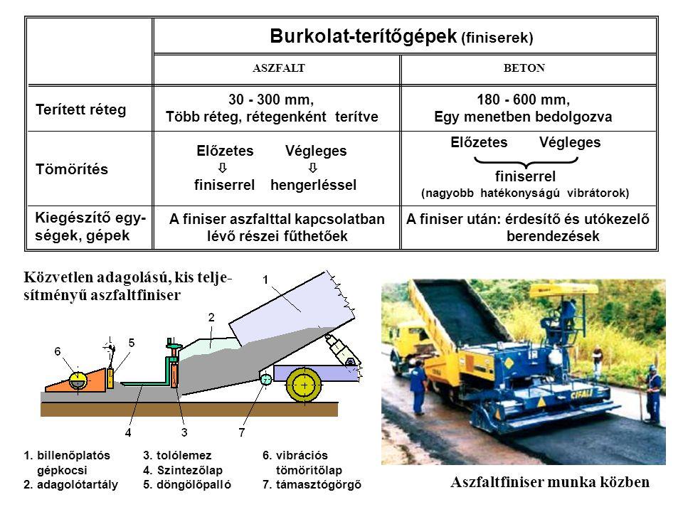 Burkolat-terítőgépek (finiserek)