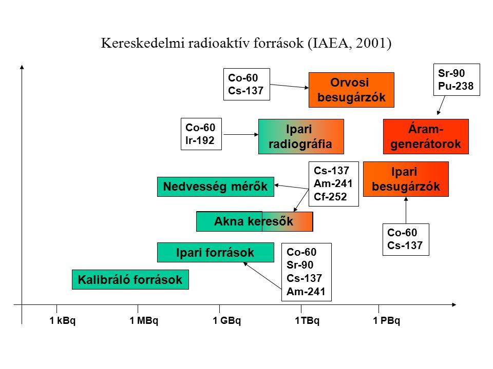 Kereskedelmi radioaktív források (IAEA, 2001)