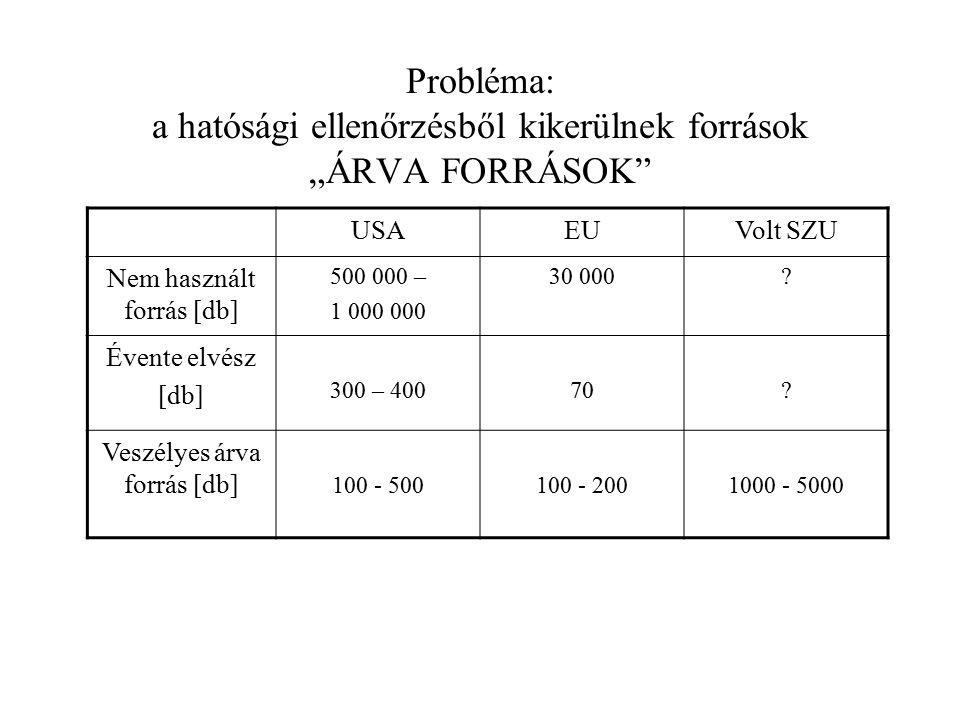 """Probléma: a hatósági ellenőrzésből kikerülnek források """"ÁRVA FORRÁSOK"""