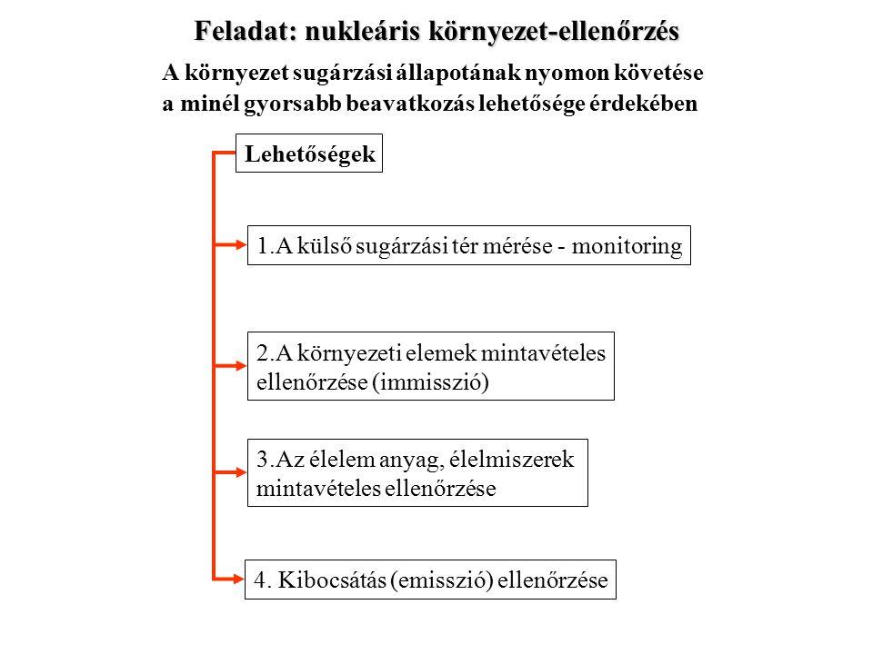 Feladat: nukleáris környezet-ellenőrzés