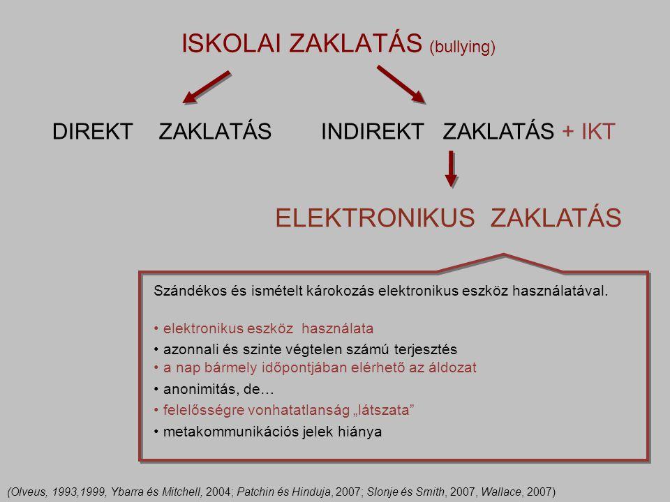 ISKOLAI ZAKLATÁS (bullying)