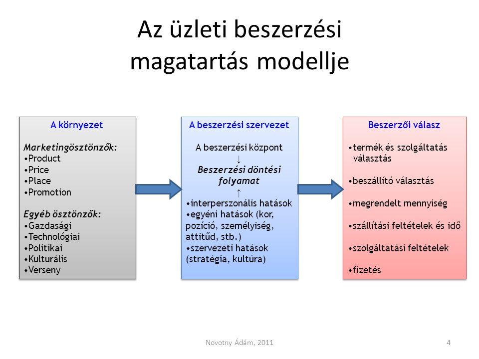 Az üzleti beszerzési magatartás modellje