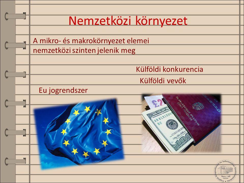 Nemzetközi környezet A mikro- és makrokörnyezet elemei nemzetközi szinten jelenik meg. Külföldi konkurencia.