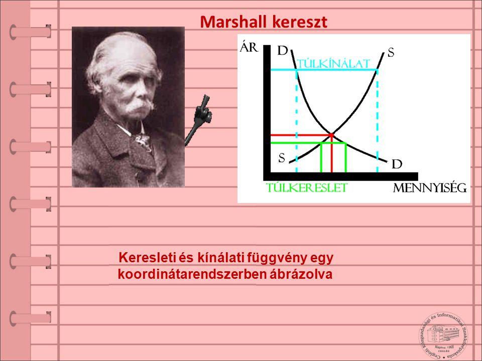 Marshall kereszt Keresleti és kínálati függvény egy