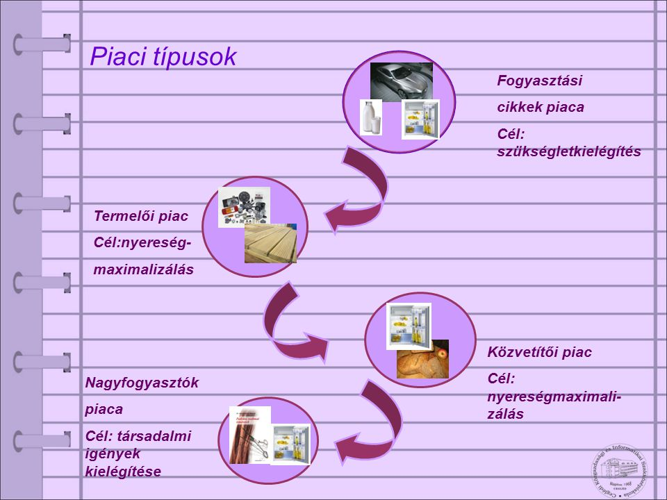 Piaci típusok Fogyasztási cikkek piaca Cél: szükségletkielégítés