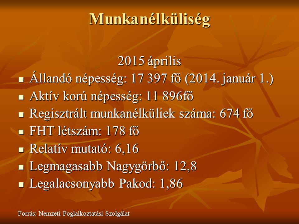 Munkanélküliség 2015 április
