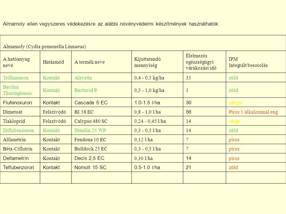 Almamoly ellen vegyszeres védekezésre az alábbi növényvédelmi készítmények használhatók: