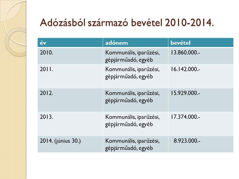 Adózásból származó bevétel 2010-2014.