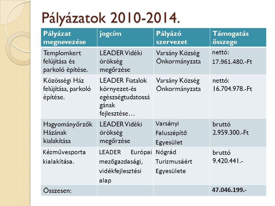 Pályázatok 2010-2014. Pályázat megnevezése jogcím Pályázó szervezet
