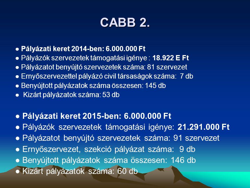 CABB 2. ● Pályázati keret 2015-ben: 6.000.000 Ft